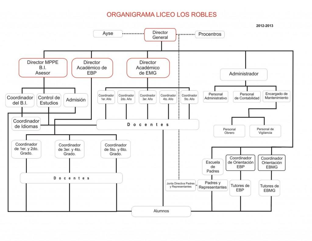 organigrama_2012-2013